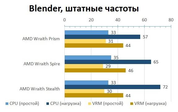 AMD_BOX_Blender