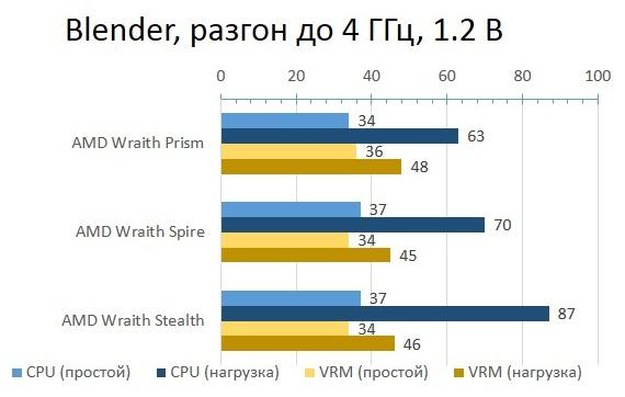AMD_BOX_Blender_OC