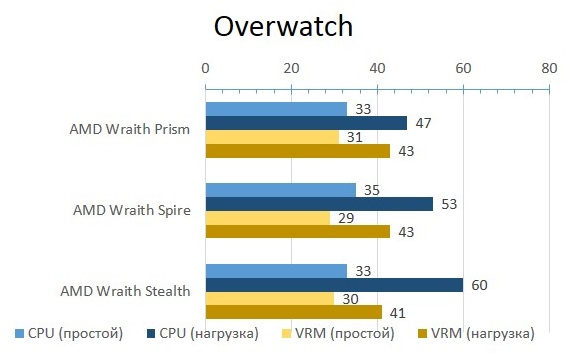 AMD_BOX_Overwatch
