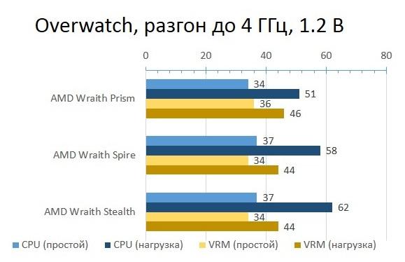 AMD_BOX_Overwatch_OC