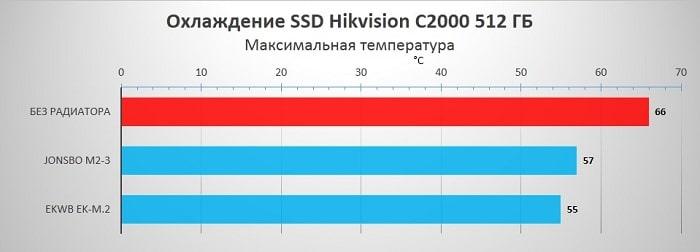 Результаты тестирования SSD Hikvision C2000 с радиаторами