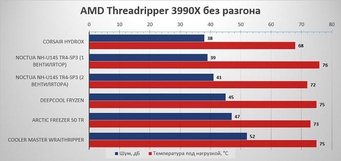 Сравнение шума кулера и максимальной температуры процессора