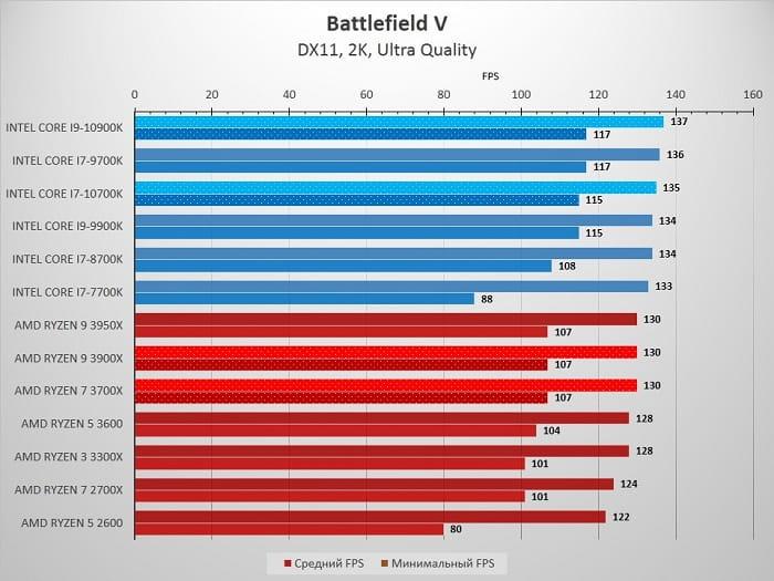10700K_Battlefield_2K