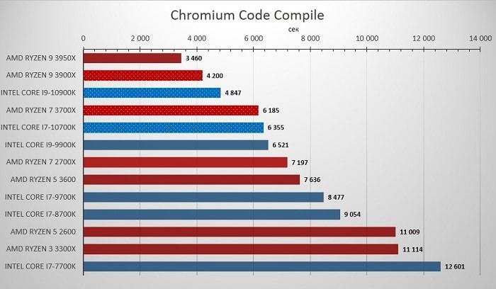 10700K_Chromium