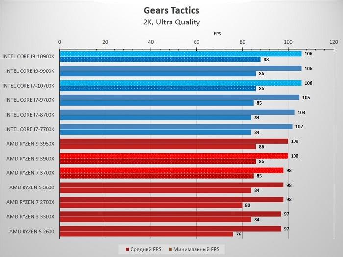 10700K_Gears_Tactics2K