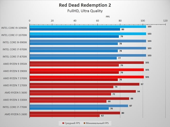 10700K_Red_Dead