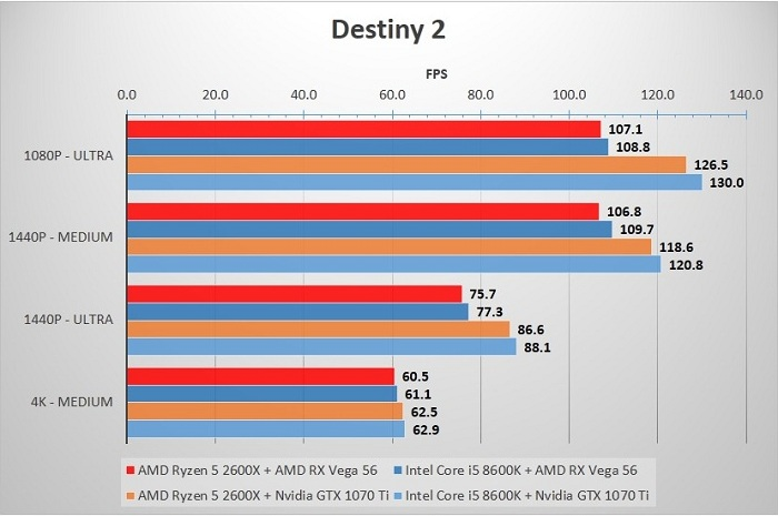 2600X_8600K_Destiny2