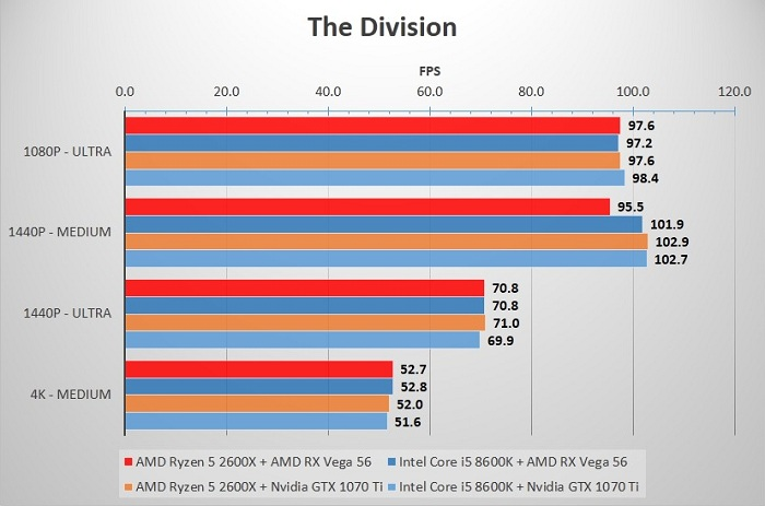 2600X_8600K_Division