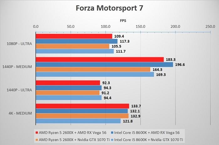 2600X_8600K_Forza7