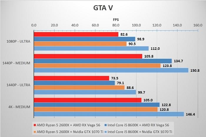 2600X_8600K_GTA5