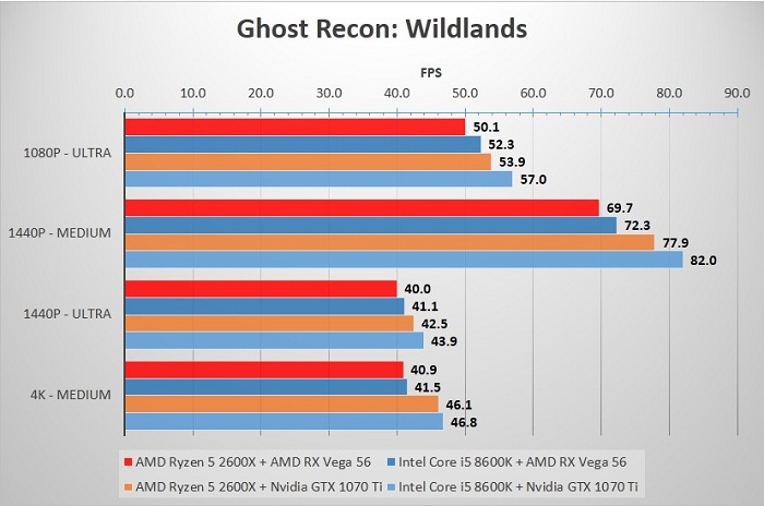 2600X_8600K_Ghost_Recon