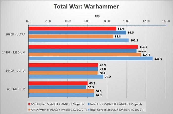 Сравнение AMD Ryzen 5 2600X и Intel Core i5 8600K