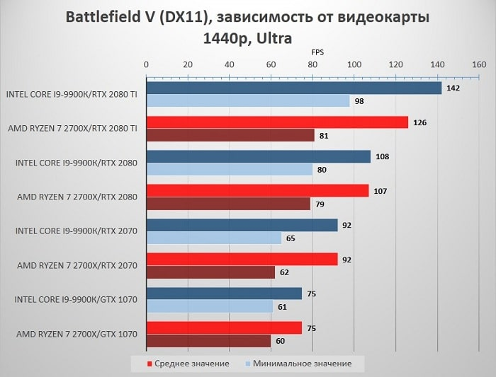 Сравнение Ryzen 7 2700X и Core i9-9900K в Battlefield V