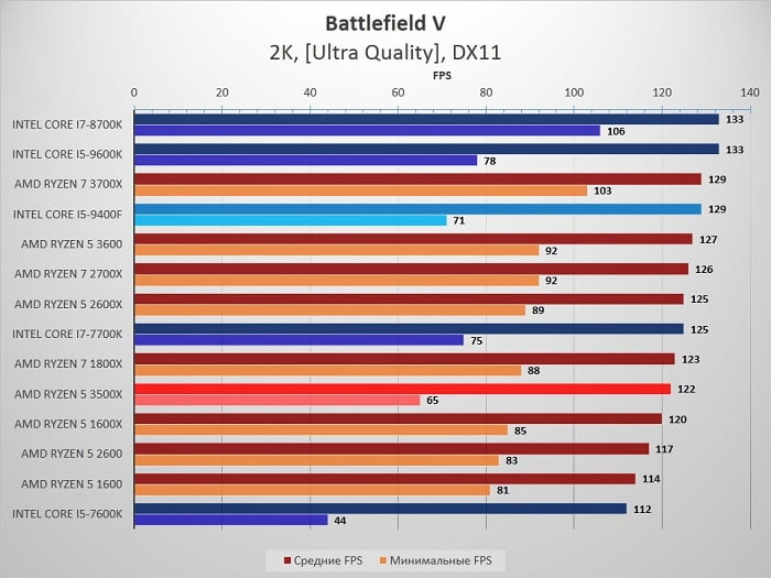 сравнение Ryzen 5 3500X и 2600 с Intel Core i5 9400F - Battlefield_V