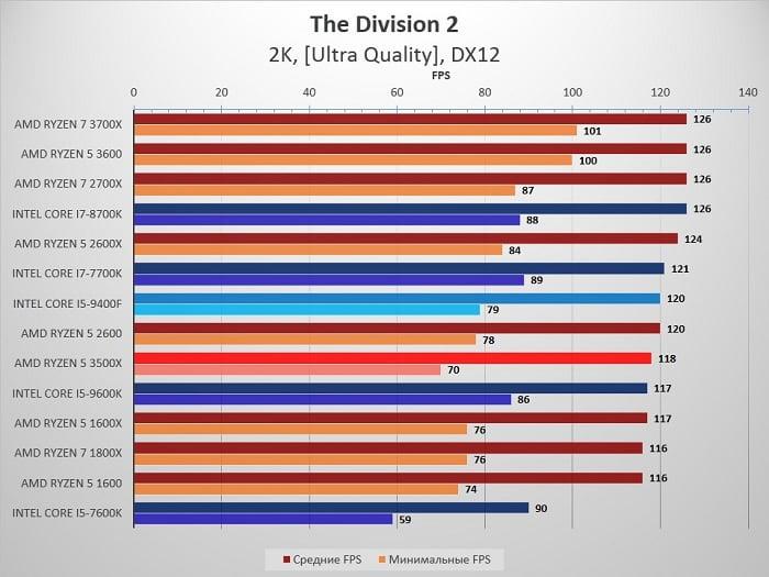 сравнение Ryzen 5 3500X и 2600 с Intel Core i5 9400F - The Division 2