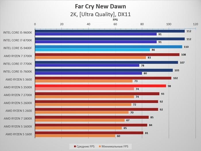 сравнение Ryzen 5 3500X и 2600 с Intel Core i5 9400F - Far Cry New Dawn
