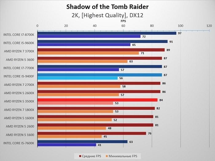 сравнение Ryzen 5 3500X и 2600 с Intel Core i5 9400F - Shadow of the Tomb Raider