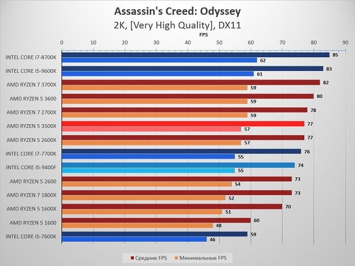 сравнение Ryzen 5 3500X и 2600 с Intel Core i5 9400F - Assassin's Creed: Odyssey