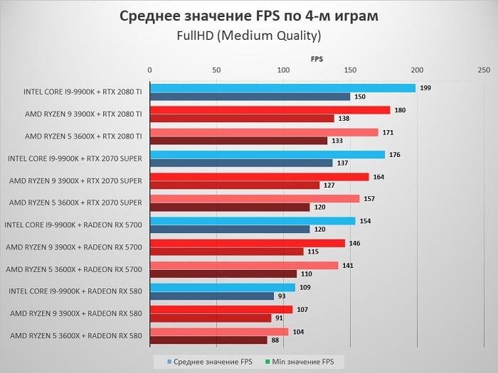 Тестирование AMD Ryzen 3600X vs 3900X vs Intel 9900K