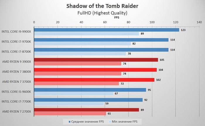 Тестирование AMD Ryzen 3700X vs 3800X