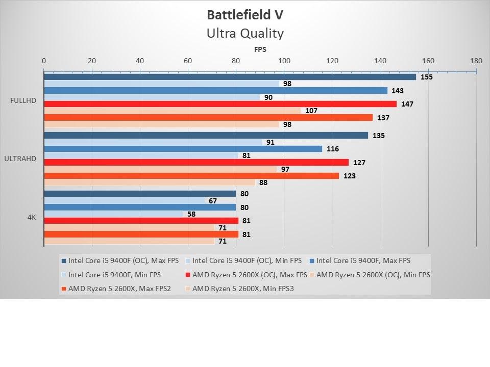 9400f_2600X_BattlefieldV