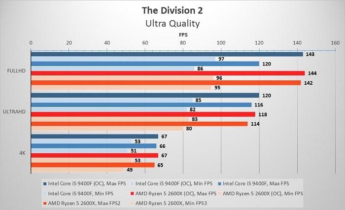 сравнение Intel Core i5-9400F и AMD Ryzen 5 2600X