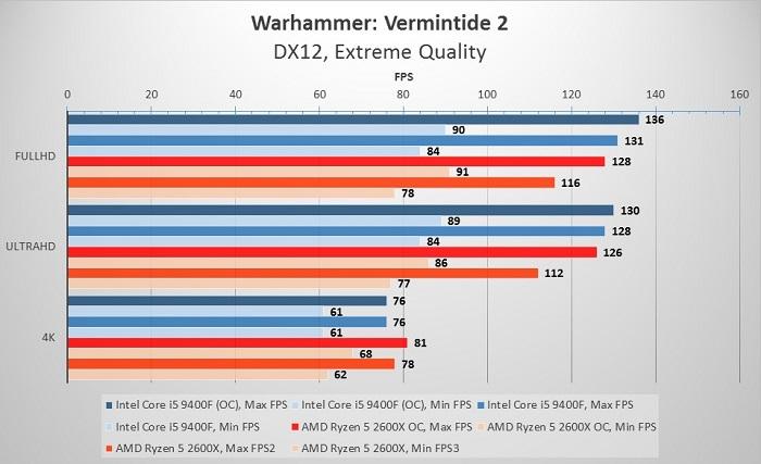 9400f_2600X_Warhammer