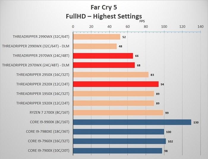AMD_2920_2970_FarCry5