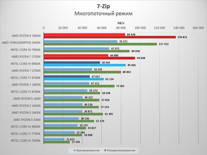 AMD_3900X_7zip