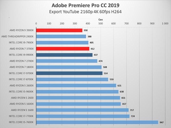 AMD_3900X_Adobe_Premiere