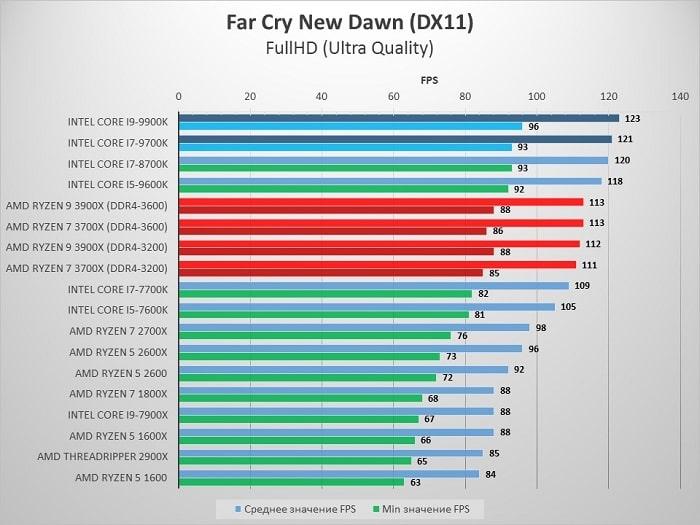 AMD_3900X_FarCry_1080