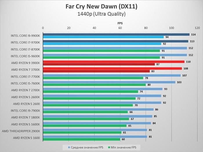 AMD_3900X_FarCry_1440