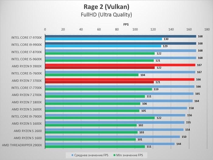AMD_3900X_Rage2_1080