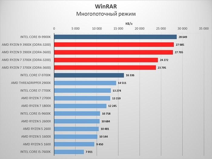 AMD_3900X_winrar
