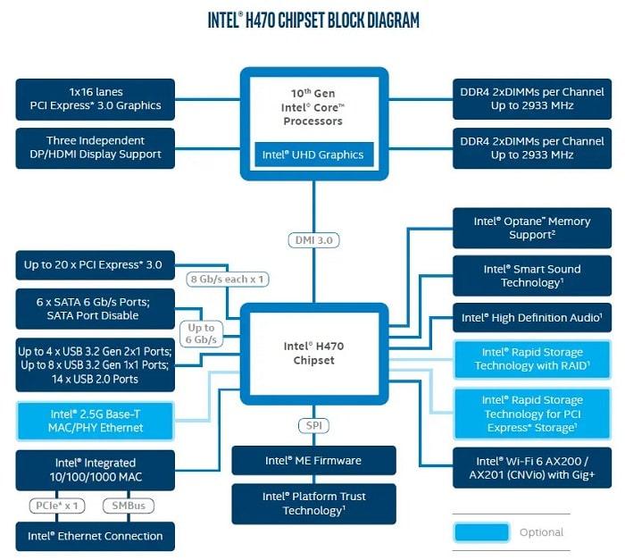 Чипсеты для 10-го поколения Intel - Intel H470