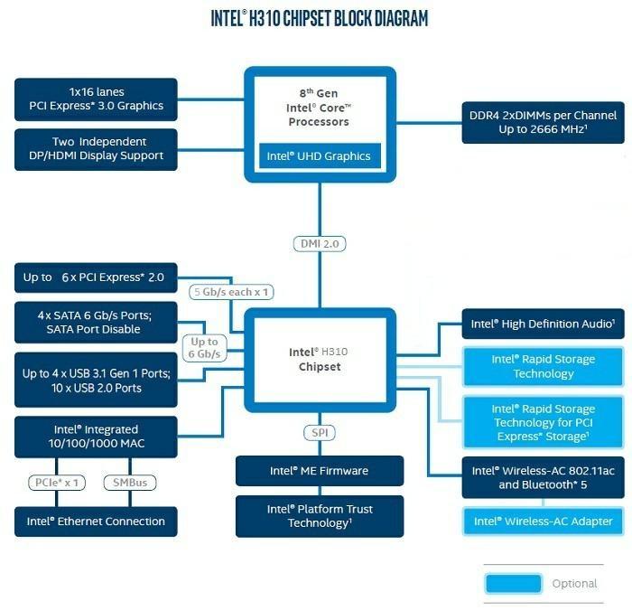Чипсеты для 8-го поколения Intel