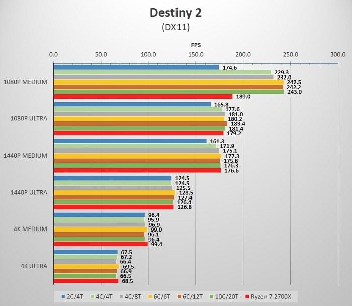 Cores_Destiny