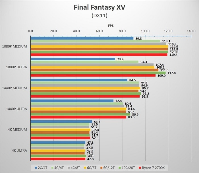 Cores_Final_Fantasy