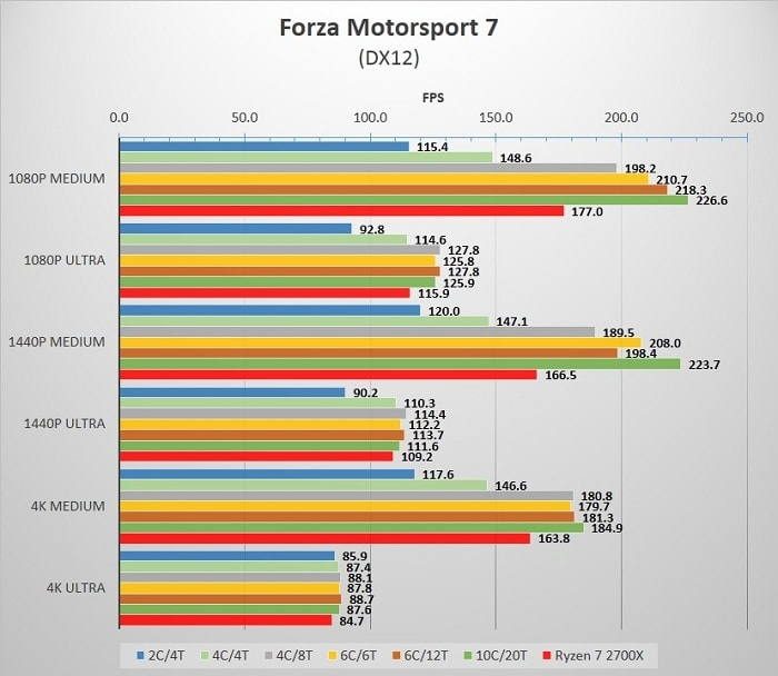 Cores_Forza
