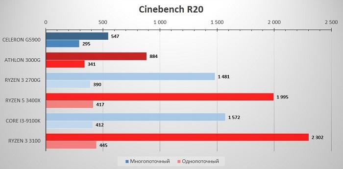 сравнение Celeron G5900 и Athlon 3000G