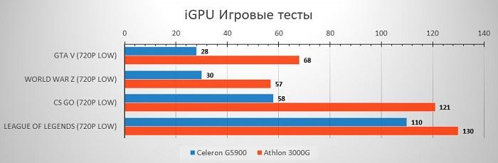 G5900vs3000G_Game