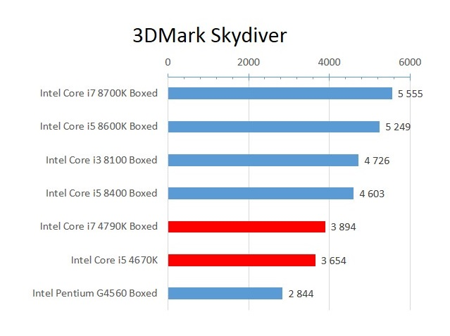 Haswell_3DMark_Skydiver