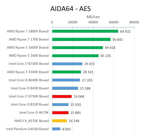 Haswell_AIDA64_AES