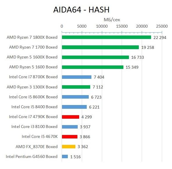 Haswell_AIDA64_HASH