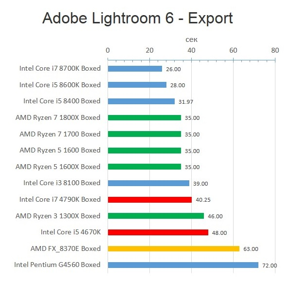Haswell_Adobe Lightroom 6