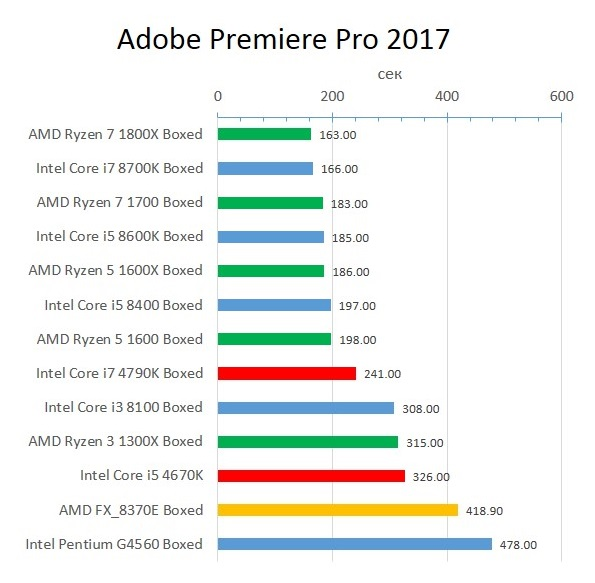 Haswell_Adobe_Premiere_Pro_2017