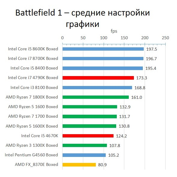 Haswell_Battlefield 1