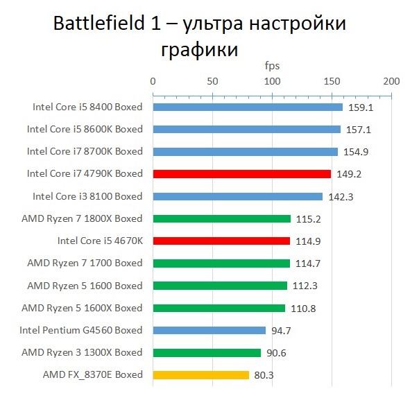 Haswell_Battlefield 1_ultra