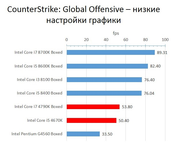 Haswell_CounterStrike