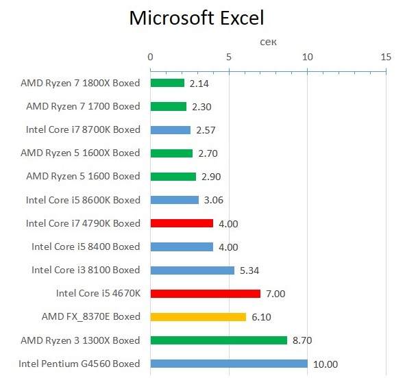 Haswell_Excel